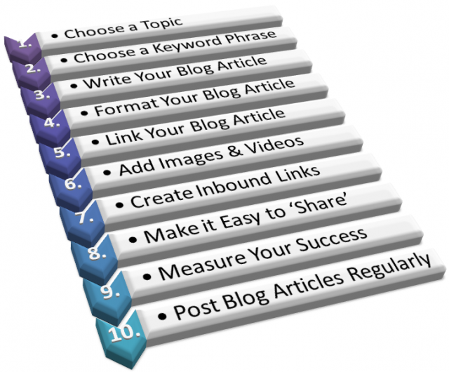 Optimizing blog article